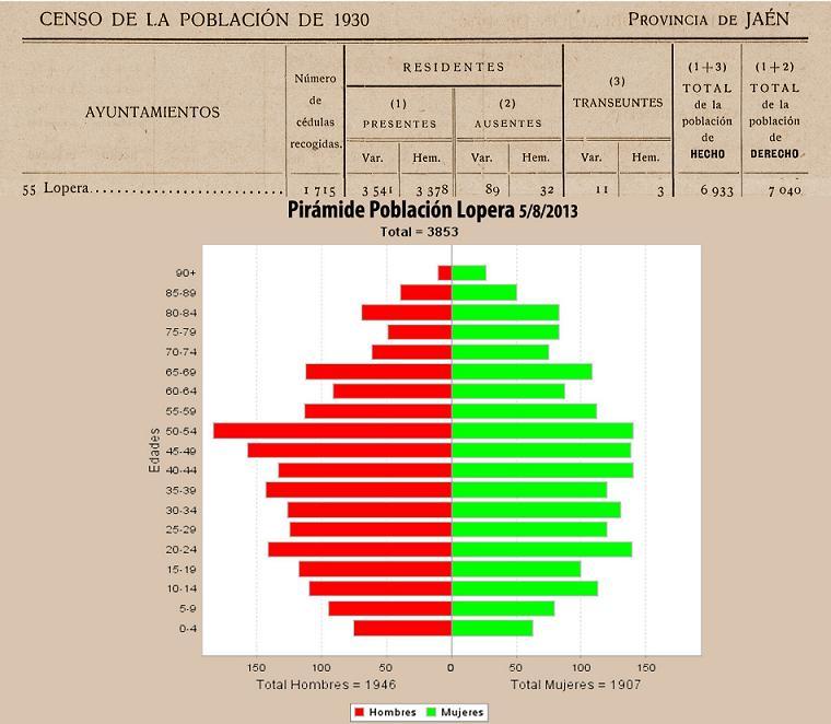 20130805135735-censo-poblacion-lopera-1930-2013.jpg