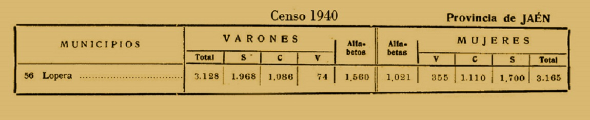 20151016114912-censo-1940-lopera.jpg