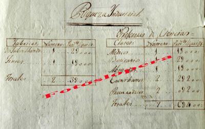 La Riqueza Industrial en Lopera en 1820 se resumía en 2 Fábricas (una de Jabón Blando y otra de Tintes) producto líquido 32.000 reales y a los Profesores de Ciencias: 1 Médico, 1 Boticario, 1 Abogado, 2 Escribanos, 2 Procuradores. Producto liquido: 63.400 reales .Fuente Archivo Histórico Municipal de Lopera